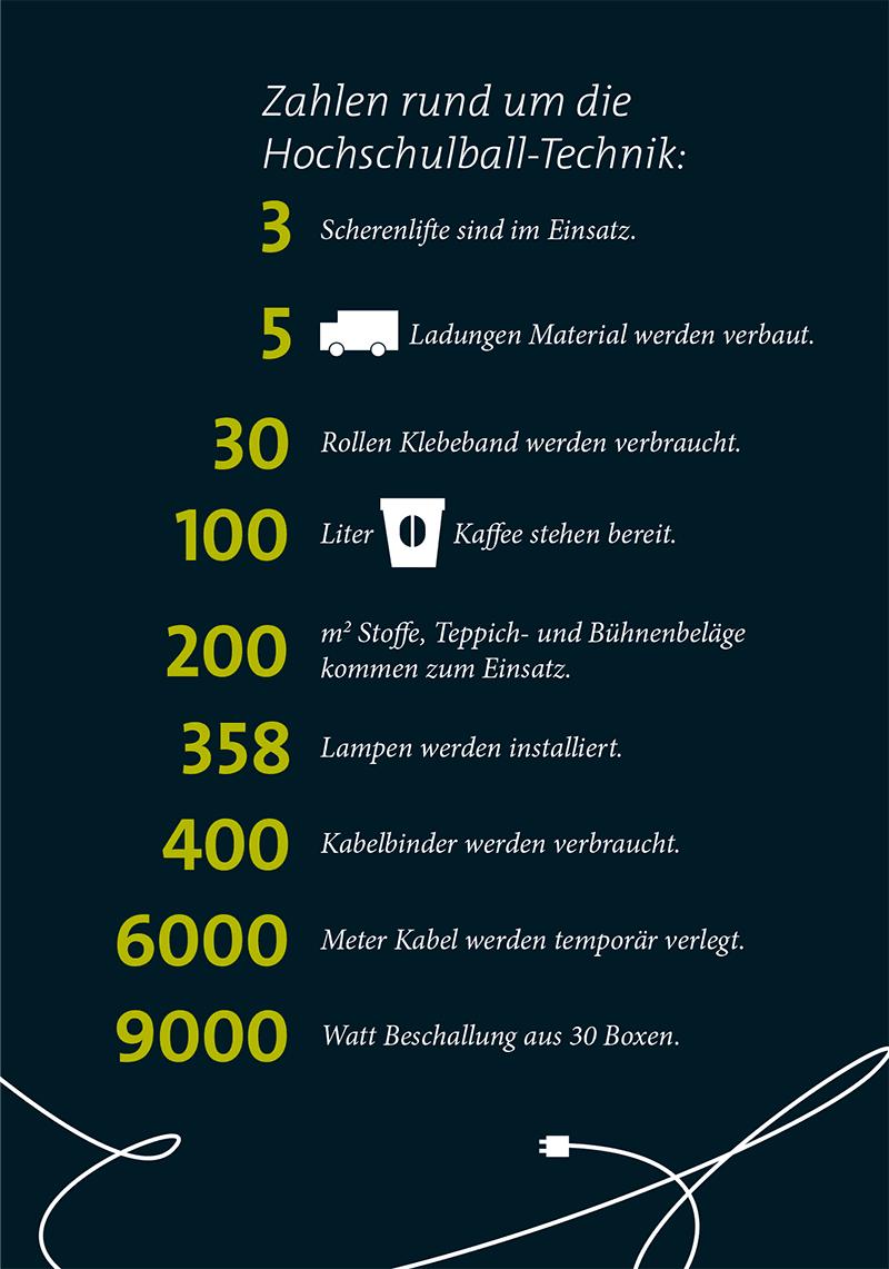 Infografik mit Zahlen rund um den Hochschulball